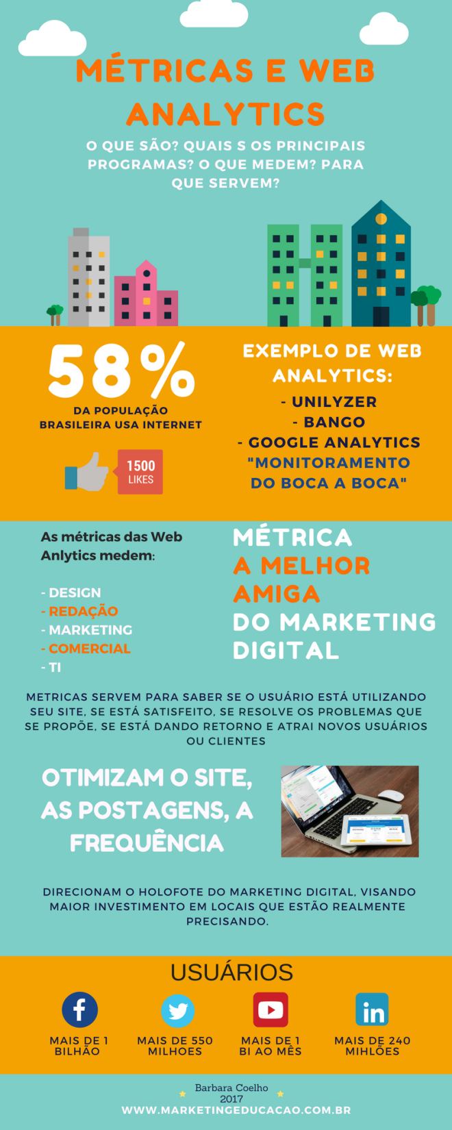 Infográfico sobre métricas do marketing digital